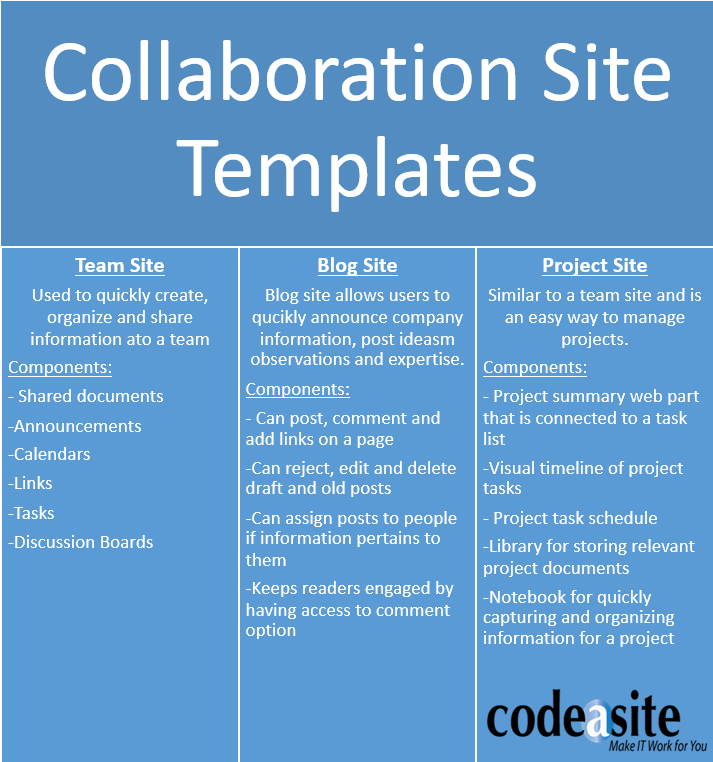 Choosing Sharepoint Templates Doesnt Have To Be Hard Code